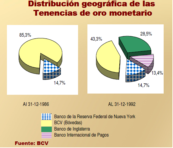 Distribution of Venezuelan gold in 1986 and 1992