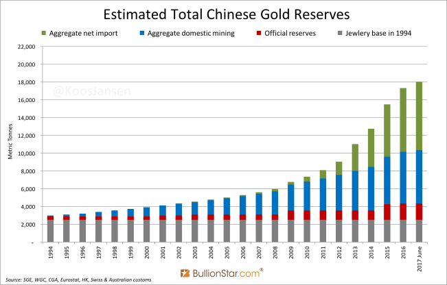 Estimated Total Chinese Gold Reserves low june 2017