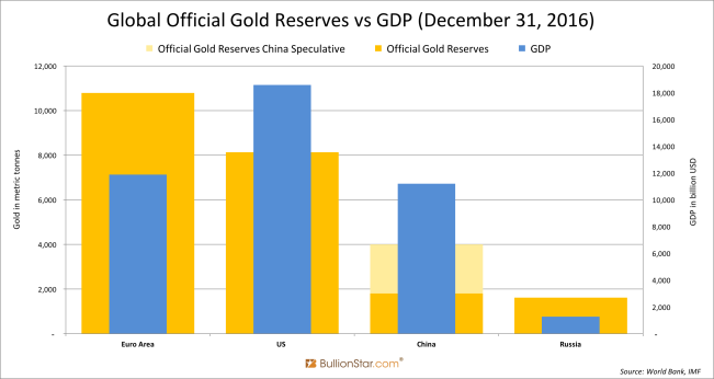 Global Official Gold Reserves vs GDP (December 31, 2016)