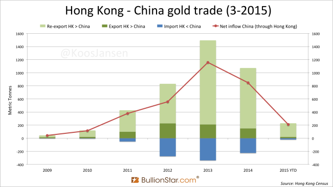 Hong Kong - CN yearly gold trade January 2009 - March 2015