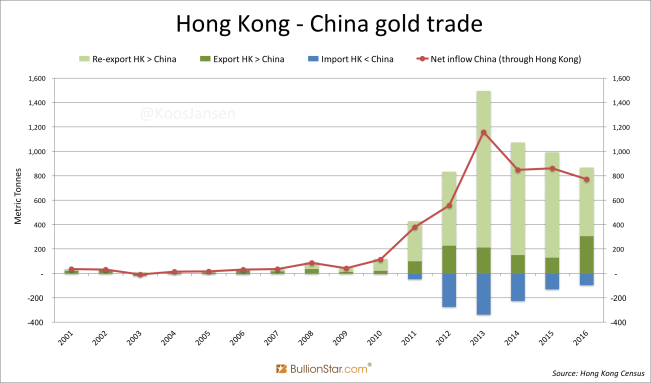 Hong Kong - China gold trade historic