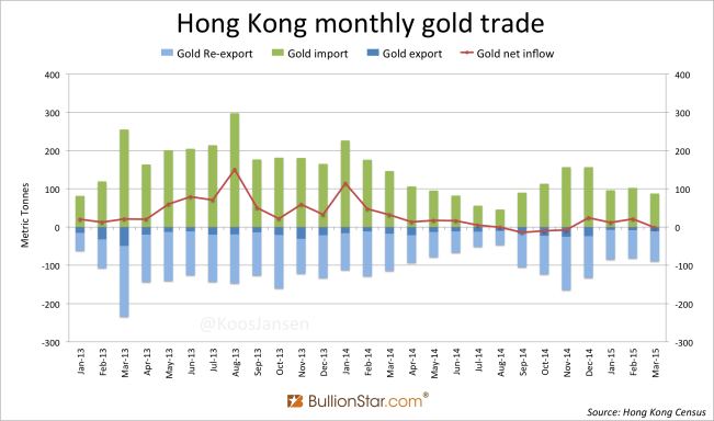 Hong Kong monthly gold trade January 2013 - March 2015