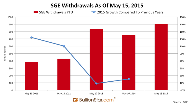 SGE withdrawals YTD