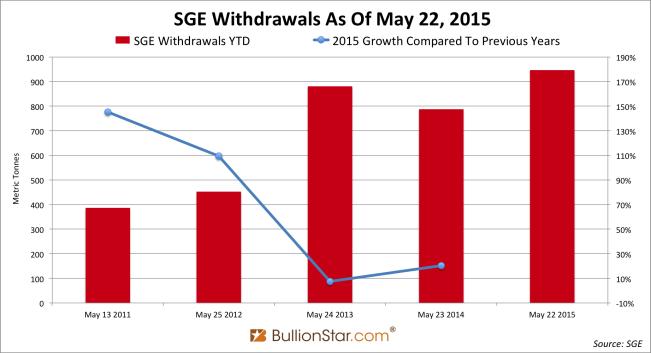 SGE withdrawals YTD