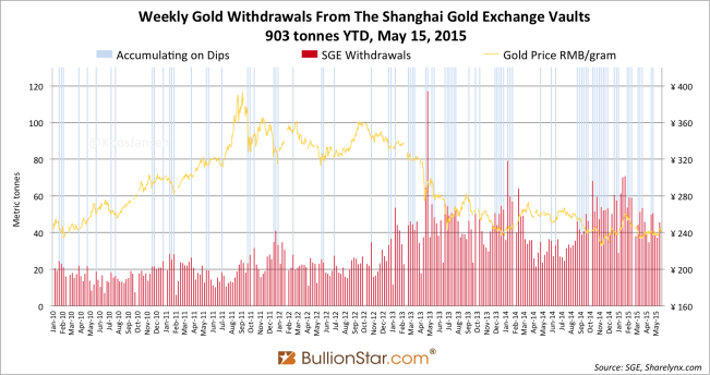 Shanghai Gold Exchange SGE withdrawals delivery 2015 week 19 dips