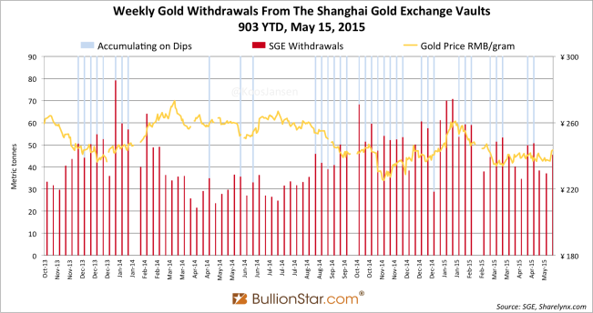Shanghai Gold Exchange SGE withdrawals delivery only 2014 - 2015 week 19
