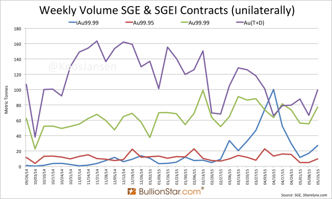 Weekly volume SGE SGEI contracts