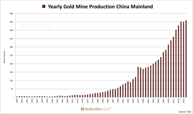 Yearly Gold Mine Production China Mainland