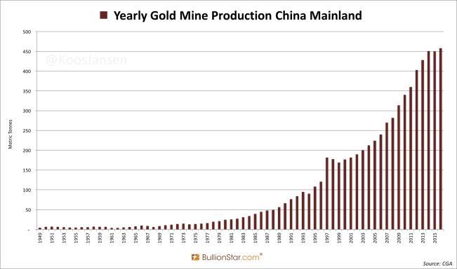 Yearly Gold Mine Production China Mainland