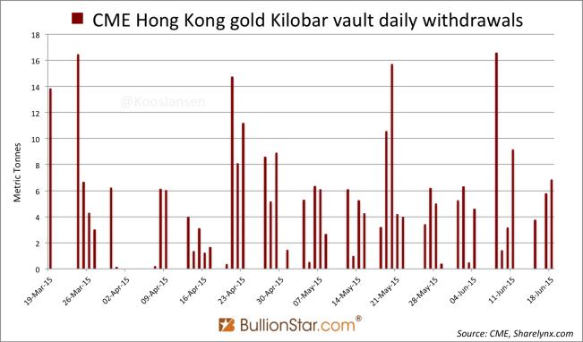 Strong Withdrawals Mainland & Hong Kong Gold Vaults
