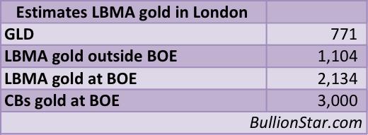 LBMA estimates Feb 2015