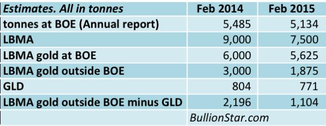 LBMA system estimates Feb 2015