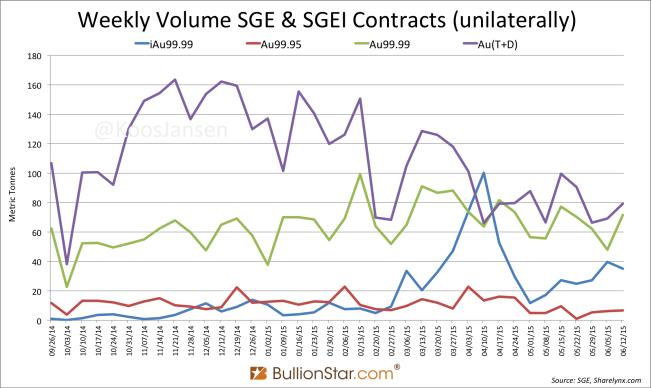SGE & SGEI contracts bullionstar