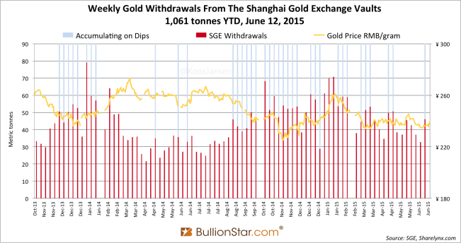 Shanghai Gold Exchange SGE withdrawals delivery only 2014 - 2015 week 23