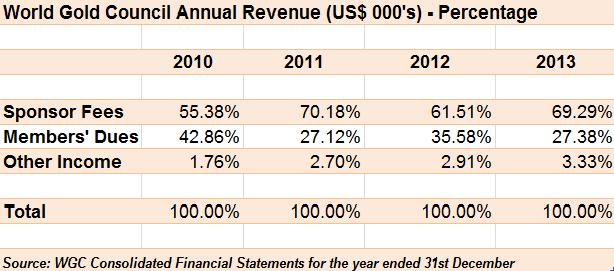 WGC Annual Rev percentage