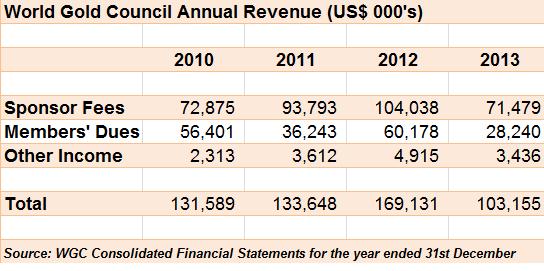 WGC Annual Revenues