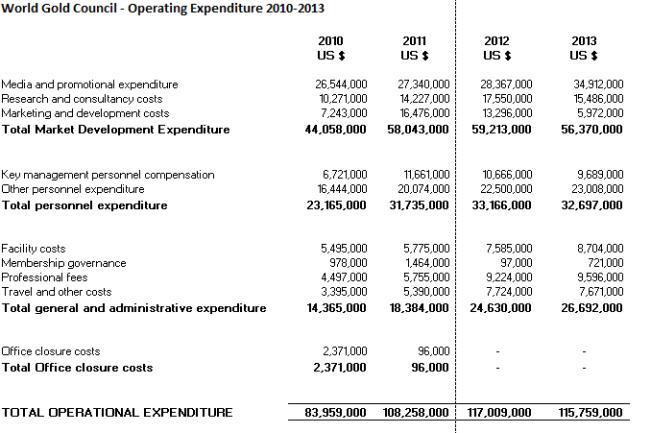 WGC exp 2010-2013