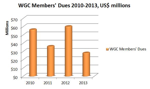 WGC members dues bar chart 2010-2013