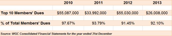 WGC top 10 member dues 2010-2013