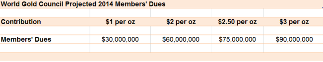 projected member dues 2014