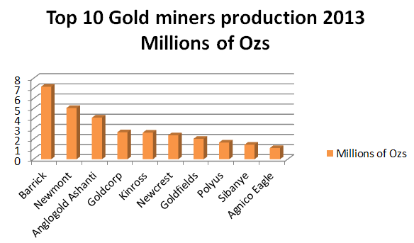 top 10 gold producers 2013