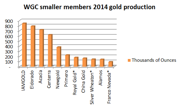 wgc smaller members ounces