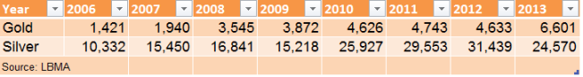 Refinery output 2006-2013