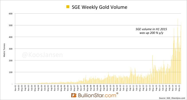 SGE weekly gold volumes