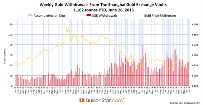 Shanghai Gold Exchange SGE withdrawals delivery only 2014 - 2015 week 25