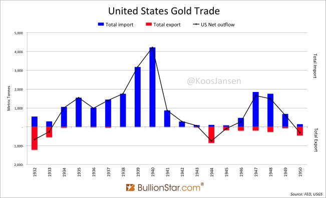 USA Gold Trade 1933 - 1950