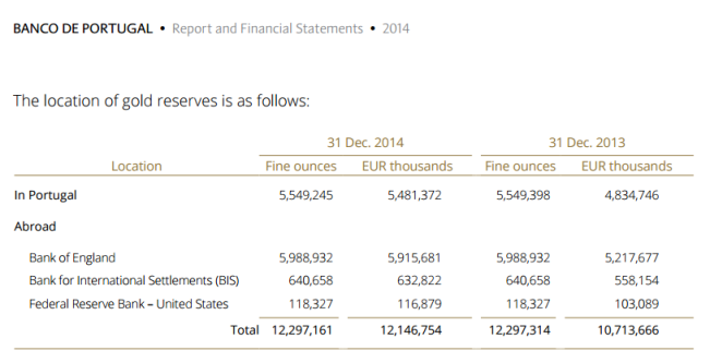 Banco de Portugal - distribution of gold reserves