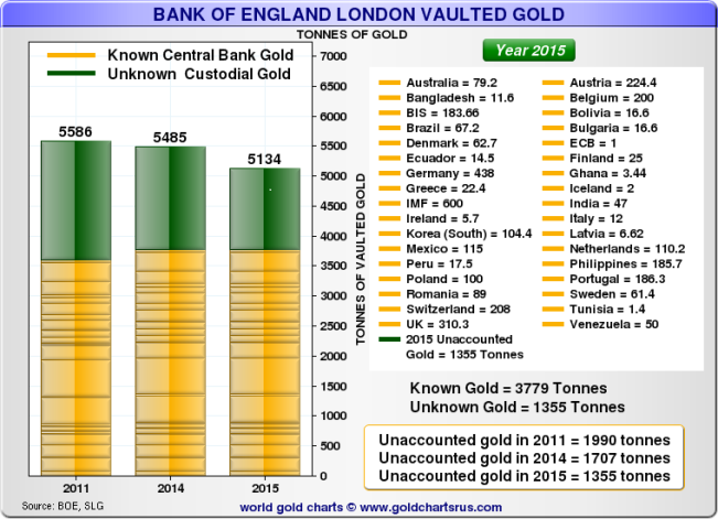 Bank of England vaulted gold AU 03
