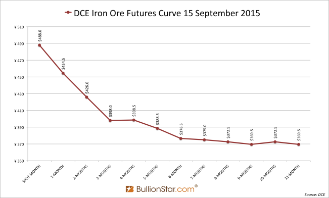 DCE iron ore futures