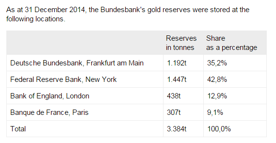 Deutsche Bundesbank - distribution of gold reserves