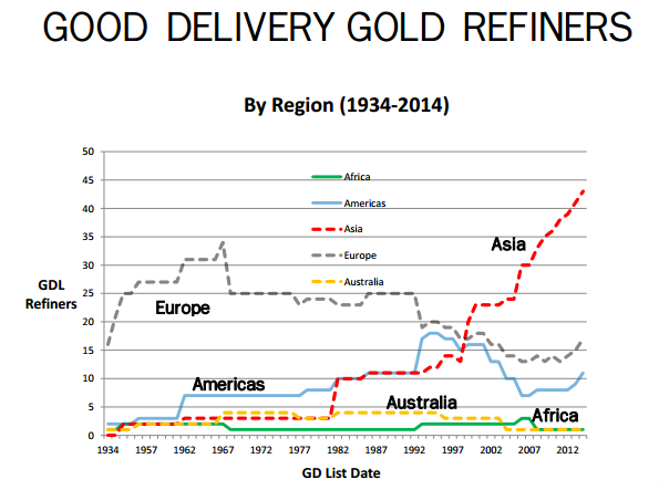 GD gold refiners graph murray