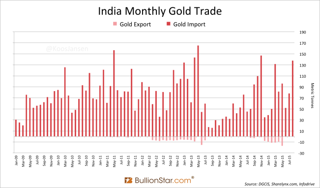 India Gold trade 8-2015 2