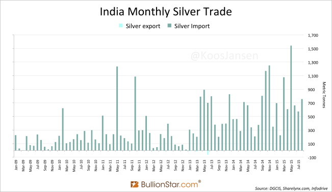 India Silver import trade 8-2015 2