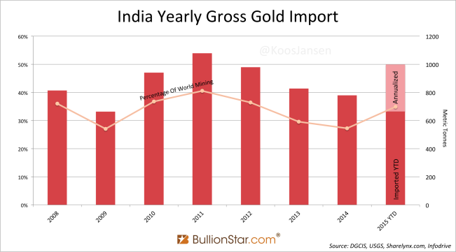Economic Times: India imported 138t Gold In August. YTD 998t