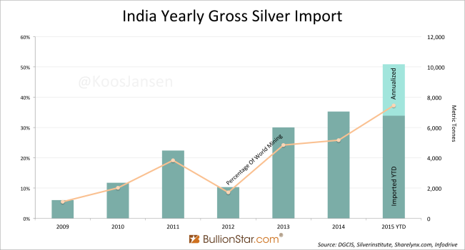 India Yearly Gross Silver Import