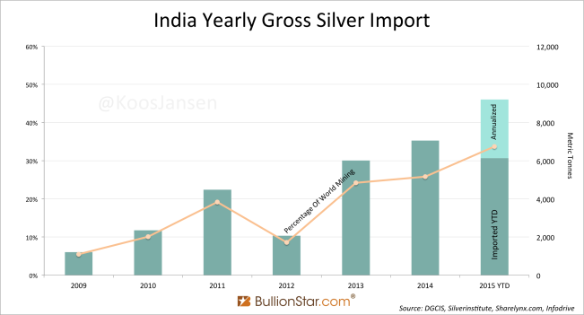 India Yearly Gross Silver Import 8-2015 2