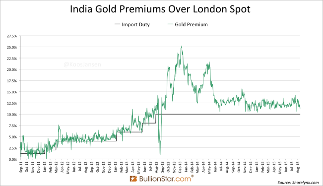 Indian gold Premiums august 2015