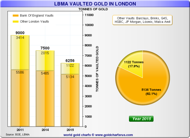 LBMA and BoE Holdings AU 02