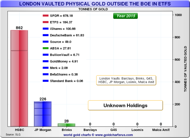LBMA vaults ETF gold in London AU 06