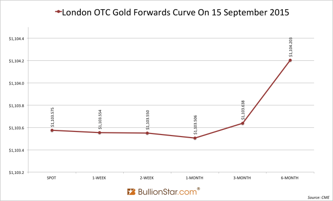 London backwardation