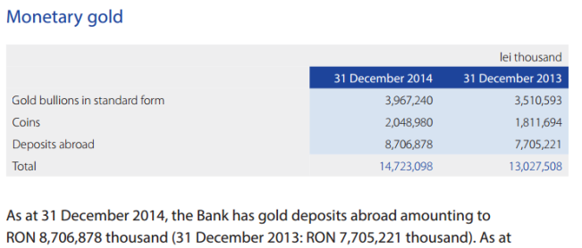 National Bank of Romania - distribution of gold reserves