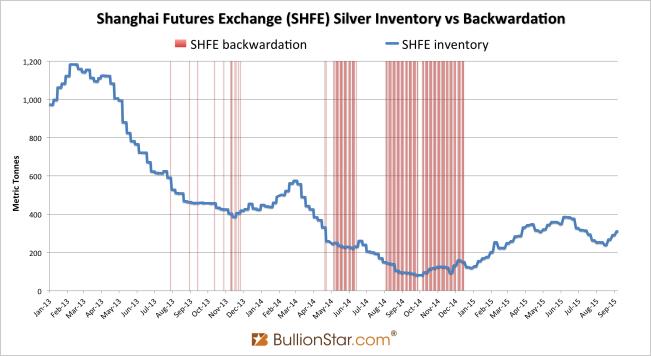 SHFE backwardtion inventory