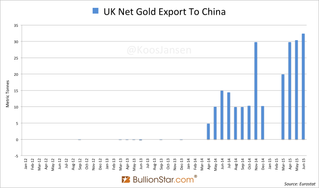 Record Monthly Gold Export UK to China