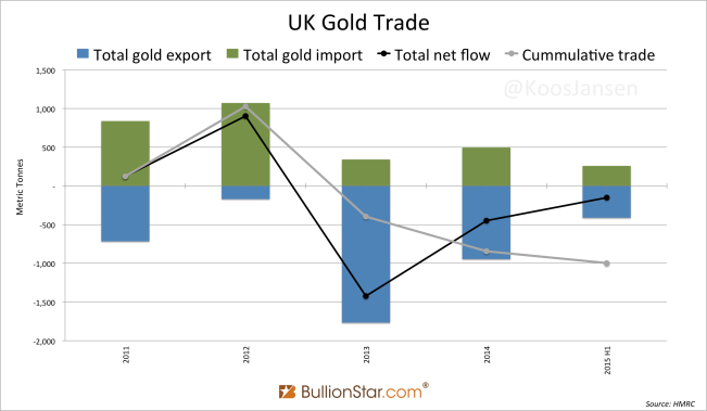 UK Gold Trade 2011 - June 2015