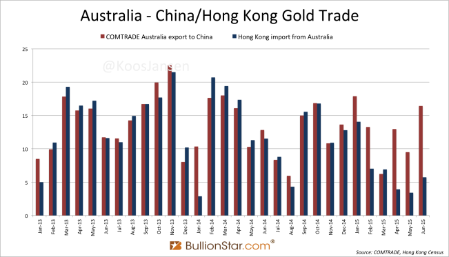 Australia COMTRADE vs HK census june 2015