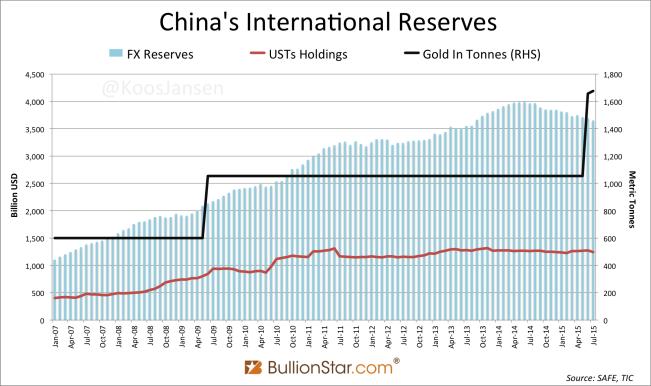 China's international reserve assets